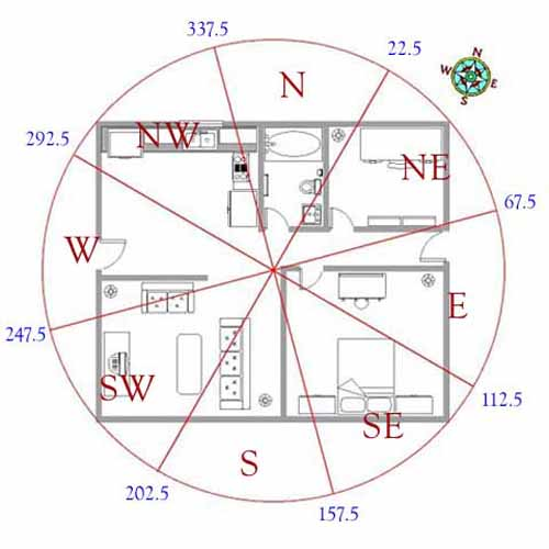Feng Shui For House Layout 17 Feng Shui Tips For Good Home Design Plan